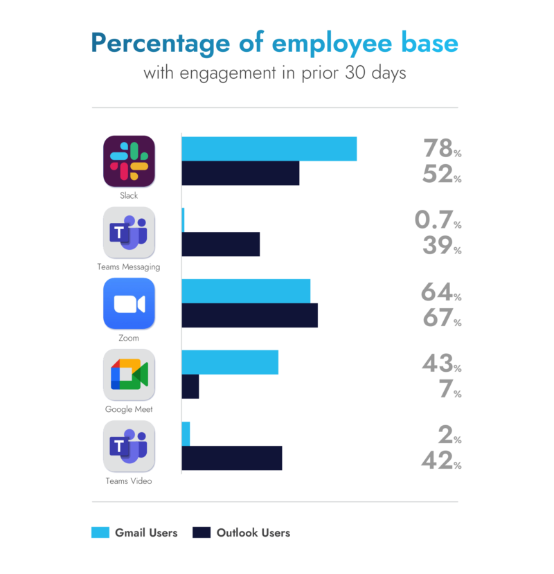 Comparison of user engagement for key business apps among Outlook and Gmail users